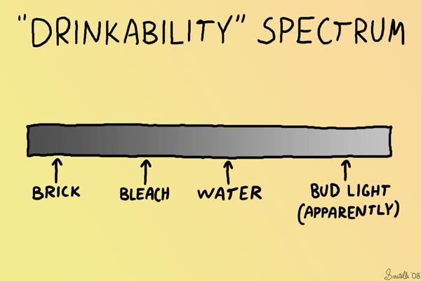 """Drinkability"" Spectrum"