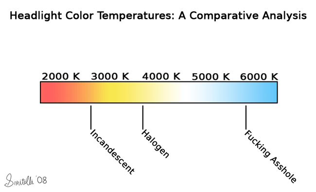 Headlight Color Temperatures: A Comparative Analysis