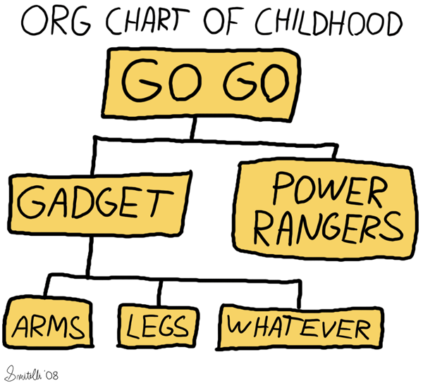 Org Chart Of Childhood