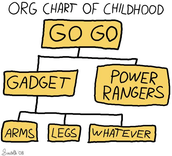 Org Chart Of Childhood